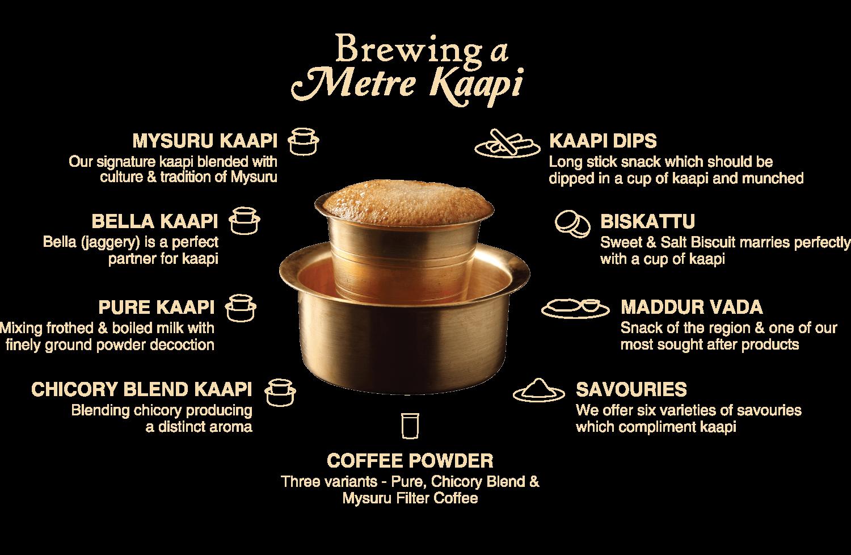 Brewing a Meter Kaapi | Hatti Kaapi